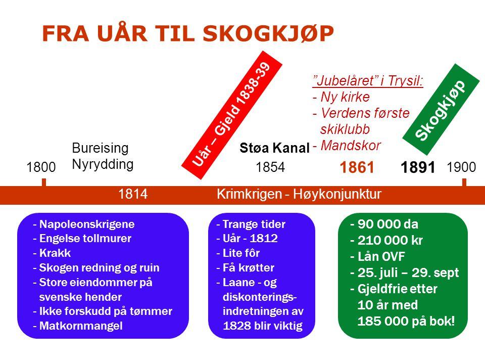 1800 - Napoleonskrigene - Engelse tollmurer - Krakk - Skogen redning og ruin - Store eiendommer på svenske hender - Ikke forskudd på tømmer - Matkornm