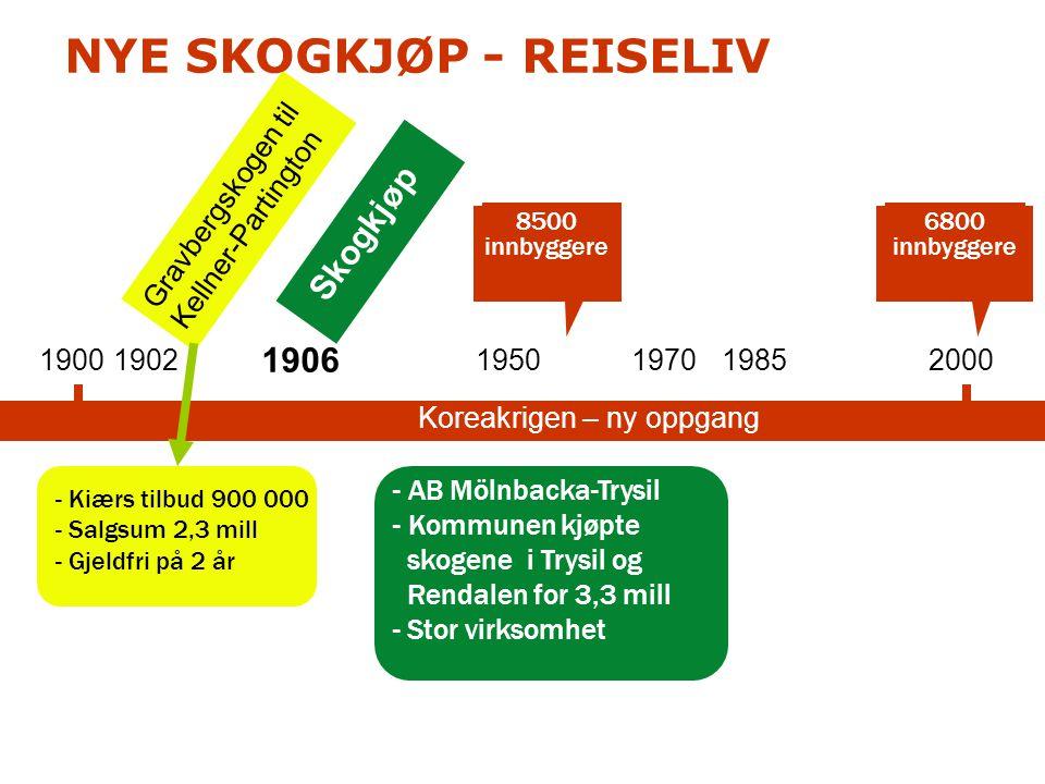 1900 - Kiærs tilbud 900 000 - Salgsum 2,3 mill - Gjeldfri på 2 år 19502000 Gravbergskogen til Kellner-Partington - AB Mölnbacka-Trysil - Kommunen kjøp
