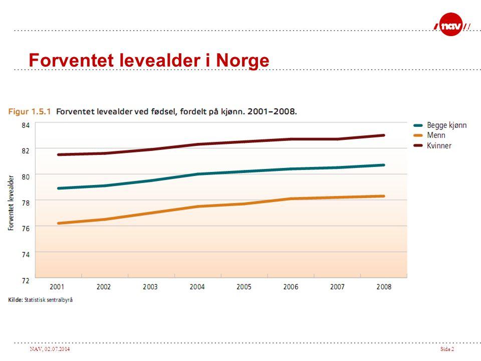 NAV, 02.07.2014Side 2 Forventet levealder i Norge