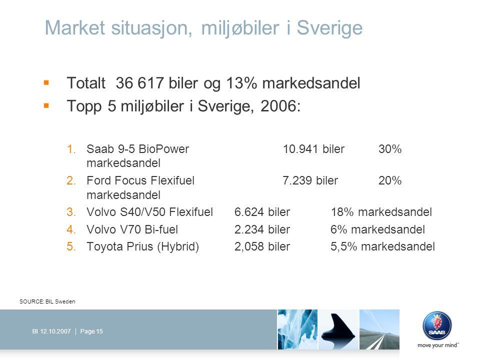 Page 15BI 12.10.2007 Market situasjon, miljøbiler i Sverige  Totalt 36 617 biler og 13% markedsandel  Topp 5 miljøbiler i Sverige, 2006: 1.Saab 9-5