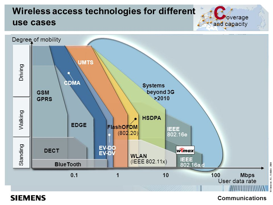 © Siemens AG, October 2004 Communications Wireless access technologies for different use cases Degree of mobility Standing Walking Driving User data rate 10Mbps IEEE 802.16a,d 1100 IEEE 802.16e WLAN (IEEE 802.11x) GSM GPRS DECT EDGE Systems beyond 3G >2010 0.1 UMTS CDMA C overage and capacity HSDPA FlashOFDM (802.20) EV-DO EV-DV BlueTooth