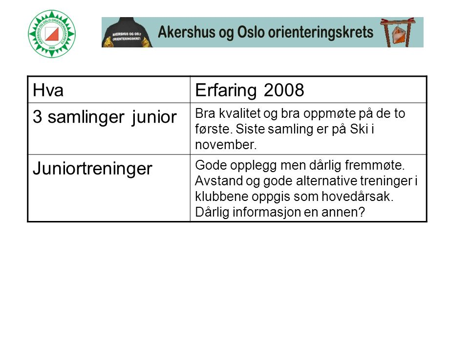 HvaErfaring 2008 3 samlinger junior Bra kvalitet og bra oppmøte på de to første.
