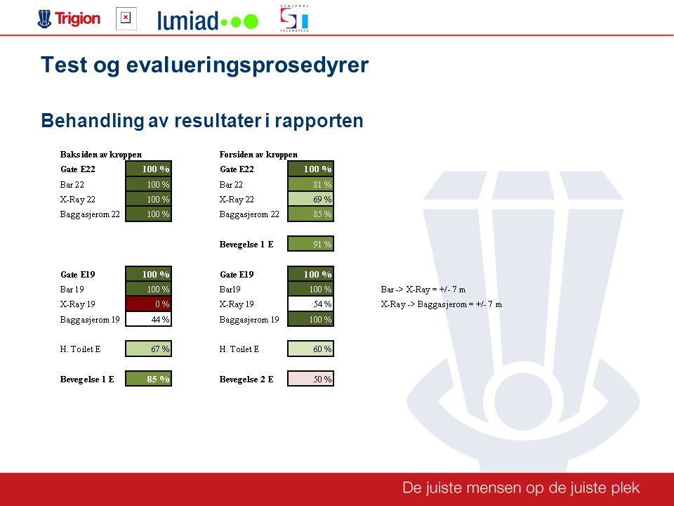 Test og evalueringsprosedyrer Behandling av resultater i rapporten