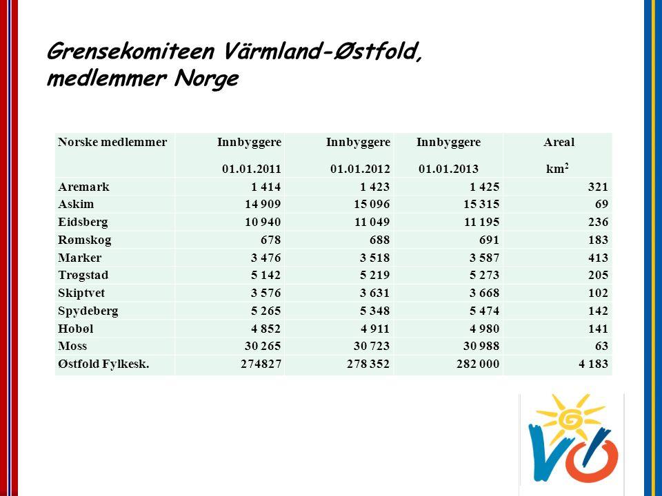 Grensekomiteen Värmland-Østfold, medlemmer Norge Norske medlemmer Innbyggere 01.01.2011 Innbyggere 01.01.2012 Innbyggere 01.01.2013 Areal km 2 Aremark