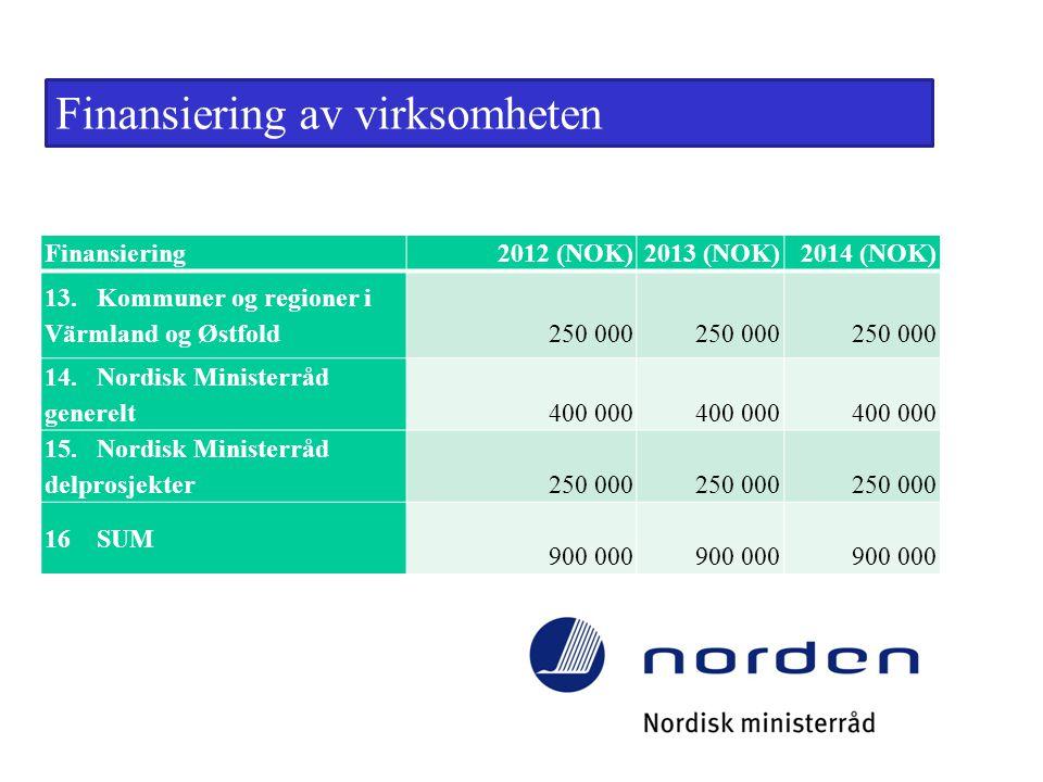 Finansiering av virksomheten Finansiering2012 (NOK)2013 (NOK)2014 (NOK) 13. Kommuner og regioner i Värmland og Østfold 250 000 250 000 14. Nordisk Min