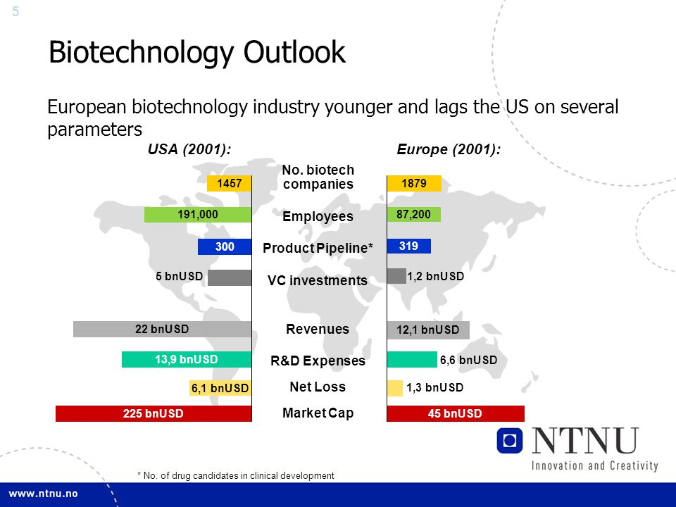 5 European biotechnology industry younger and lags the US on several parameters * No.