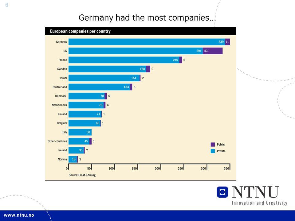17 Norwegian Biotech Industry Norwegian biotech industry sorted according to subsector.