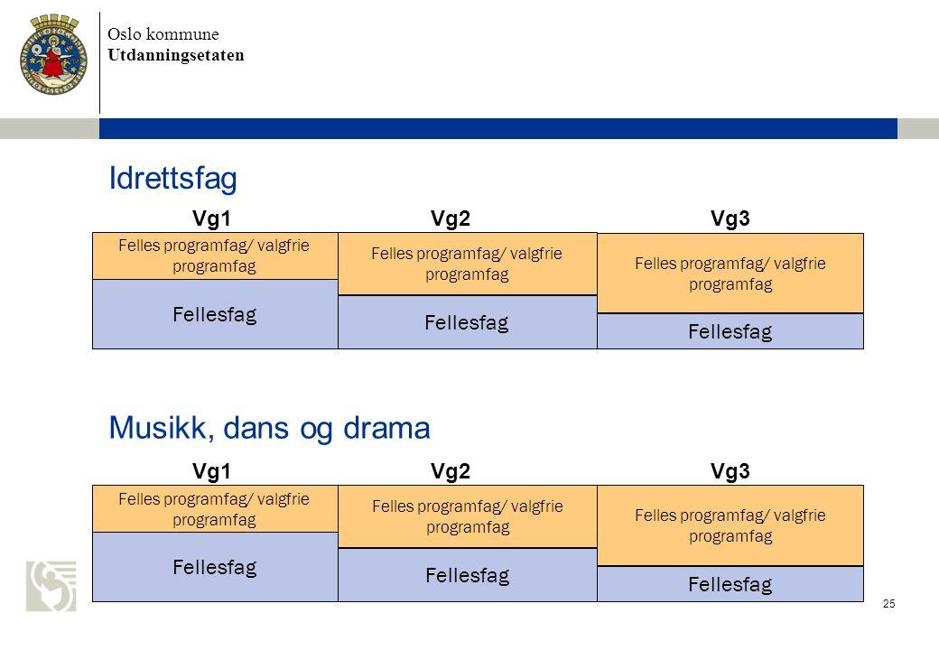 Oslo kommune Utdanningsetaten Idrettsfag 25 Felles programfag/ valgfrie programfag Fellesfag Felles programfag/ valgfrie programfag Fellesfag Vg1Vg2Vg3 Felles programfag/ valgfrie programfag Fellesfag Felles programfag/ valgfrie programfag Fellesfag Vg1Vg2Vg3 Musikk, dans og drama