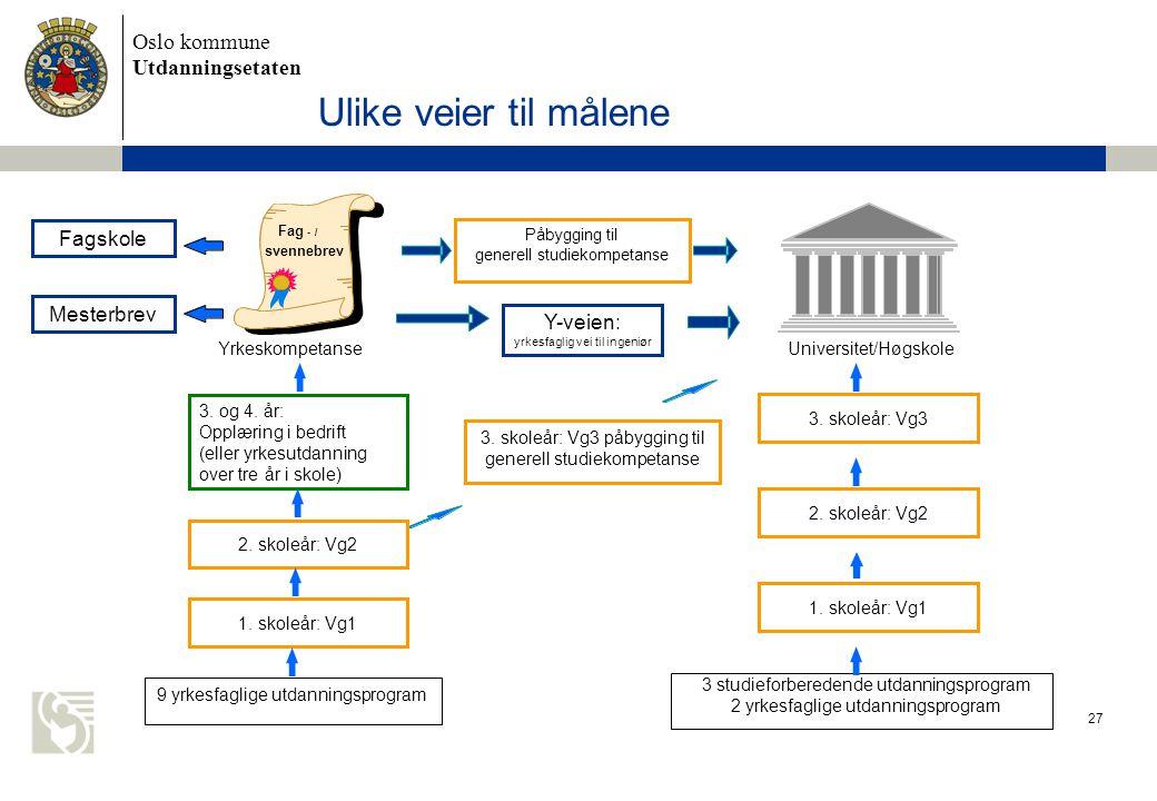 Oslo kommune Utdanningsetaten 27 Ulike veier til målene Universitet/Høgskole 3 studieforberedende utdanningsprogram 2 yrkesfaglige utdanningsprogram 1.