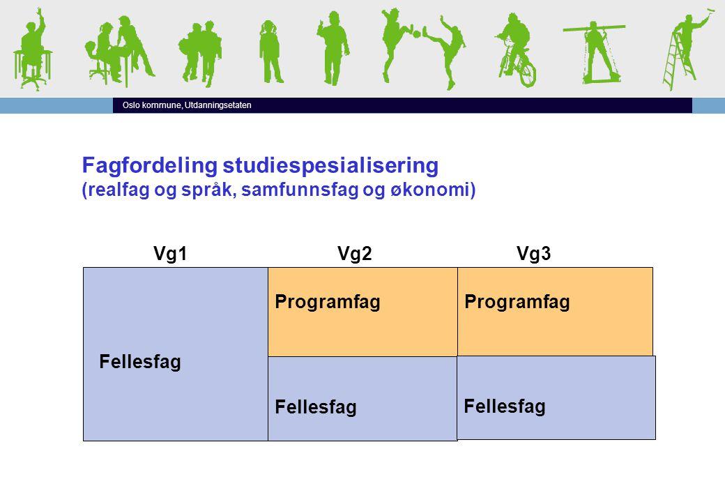 Oslo kommune, Utdanningsetaten Fagfordeling studiespesialisering (realfag og språk, samfunnsfag og økonomi) Programfag Fellesfag Vg1Vg2Vg3