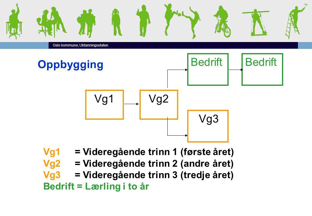 Oslo kommune, Utdanningsetaten Vg1 Vg2 Bedrift Vg3 Vg1 = Videregående trinn 1 (første året) Vg2 = Videregående trinn 2 (andre året) Vg3 = Videregående trinn 3 (tredje året) Bedrift = Lærling i to år Oppbygging