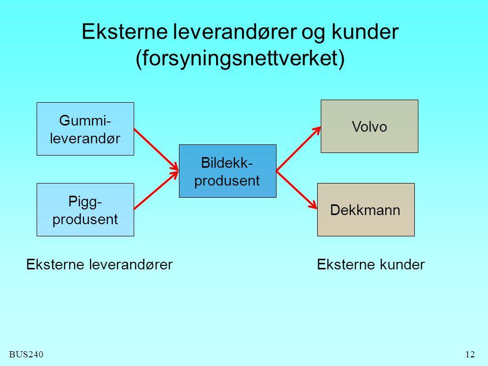 BUS24012 Eksterne leverandører og kunder (forsyningsnettverket) Bildekk- produsent Gummi- leverandør Pigg- produsent Volvo Dekkmann Eksterne leverandørerEksterne kunder