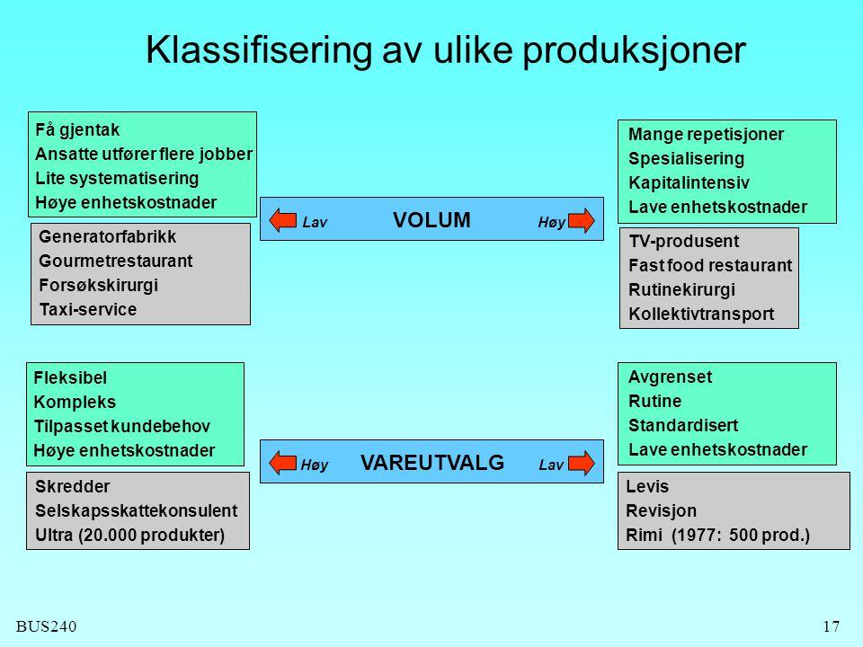 BUS24017 Klassifisering av ulike produksjoner Mange repetisjoner Spesialisering Kapitalintensiv Lave enhetskostnader Få gjentak Ansatte utfører flere