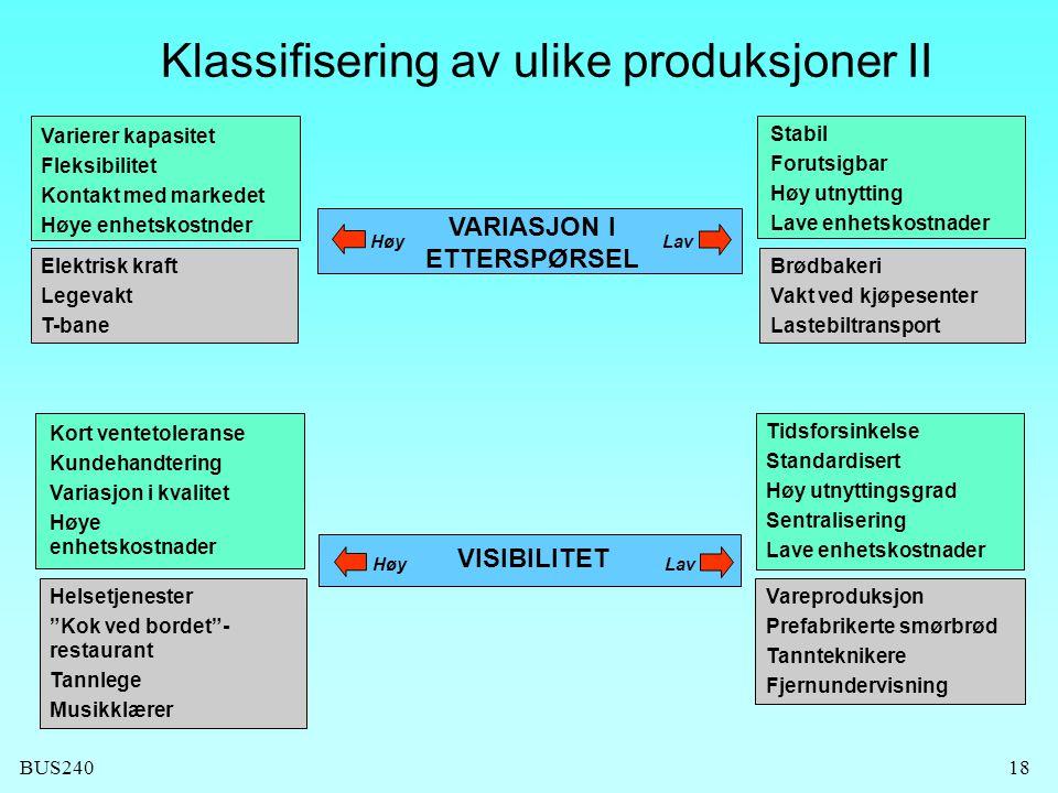 BUS24018 VARIASJON I ETTERSPØRSEL HøyLav Klassifisering av ulike produksjoner II Varierer kapasitet Fleksibilitet Kontakt med markedet Høye enhetskost