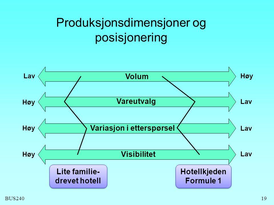 BUS24019 Produksjonsdimensjoner og posisjonering Lav Høy Lav Volum Vareutvalg Variasjon i etterspørsel Visibilitet Hotellkjeden Formule 1 Lite familie- drevet hotell