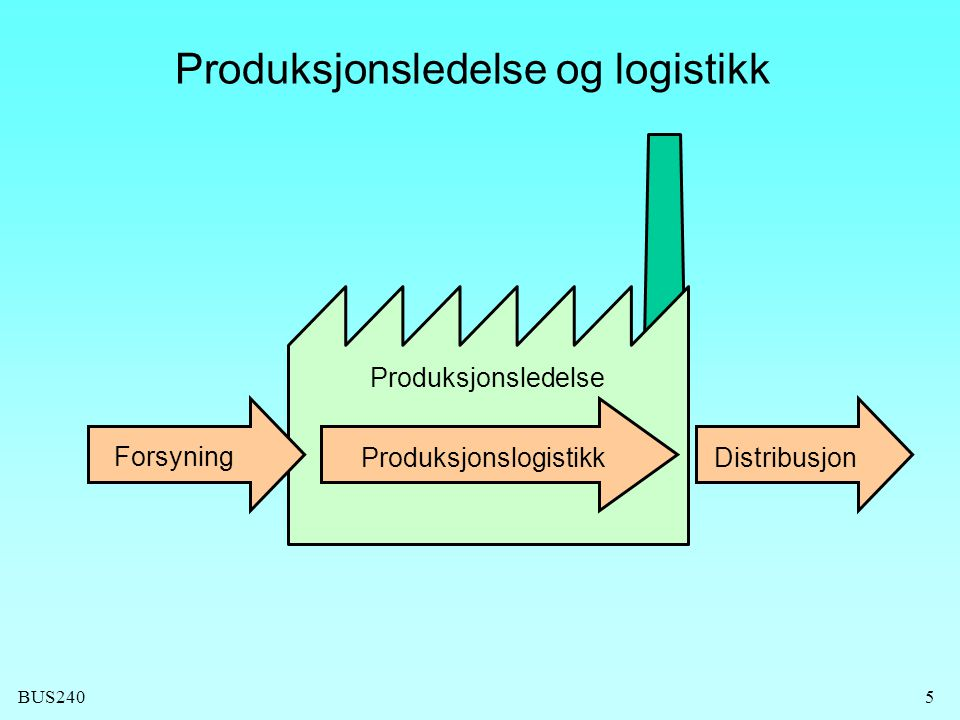 BUS2405 Produksjonsledelse og logistikk Forsyning ProduksjonslogistikkDistribusjon Produksjonsledelse