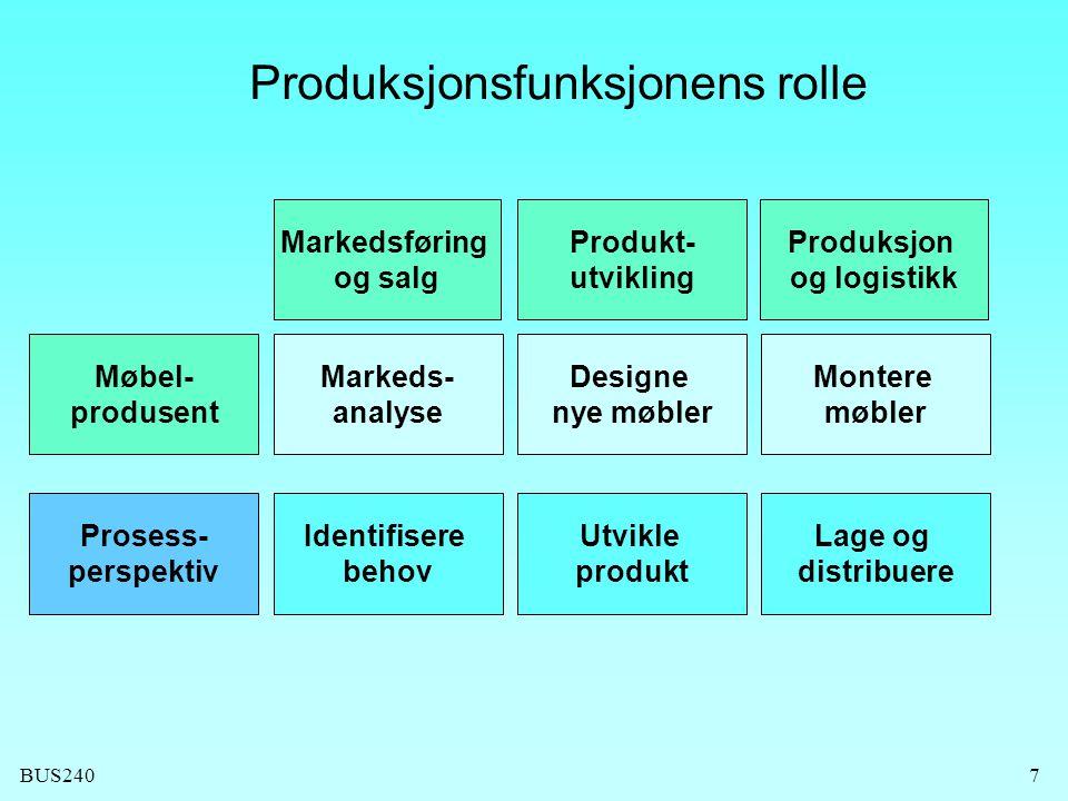 BUS2407 Produkt- utvikling Produksjonsfunksjonens rolle Produksjon og logistikk Møbel- produsent Designe nye møbler Montere møbler Prosess- perspektiv Utvikle produkt Lage og distribuere Markedsføring og salg Markeds- analyse Identifisere behov