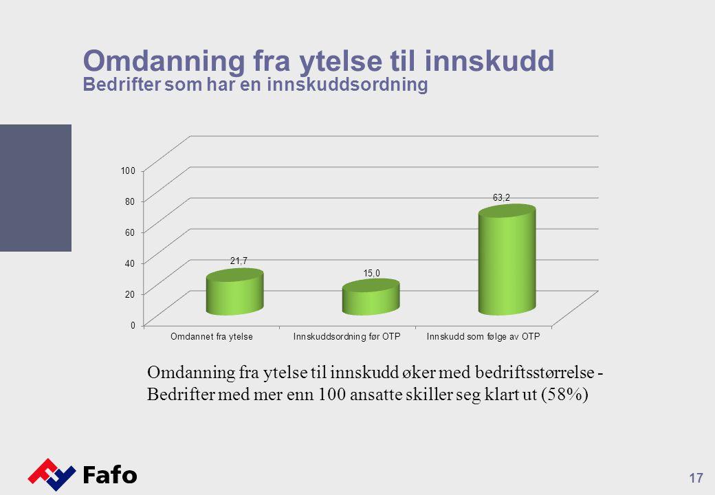 Omdanning fra ytelse til innskudd Bedrifter som har en innskuddsordning 17 Omdanning fra ytelse til innskudd øker med bedriftsstørrelse - Bedrifter med mer enn 100 ansatte skiller seg klart ut (58%)