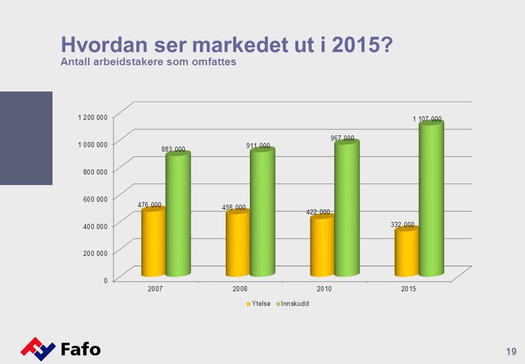 Hvordan ser markedet ut i 2015? Antall arbeidstakere som omfattes 19