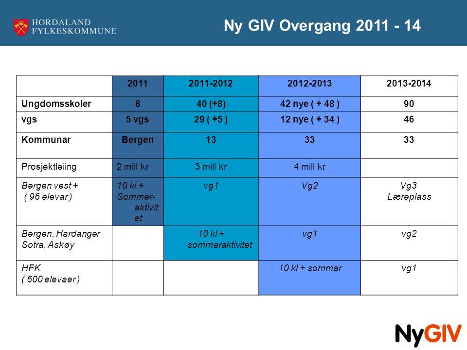 20112011-20122012-20132013-2014 Ungdomsskoler840 (+8)42 nye ( + 48 )90 vgs5 vgs29 ( +5 )12 nye ( + 34 )46 KommunarBergen1333 Prosjektleiing2 mill kr3