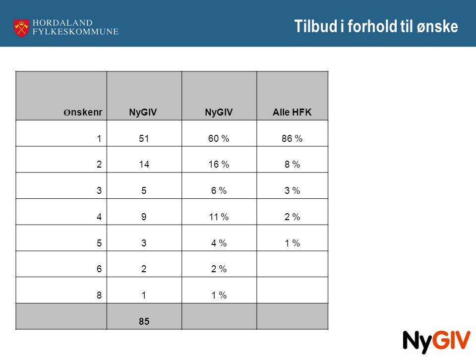 Tilbud i forhold til ønske Ø nskenrNyGIV Alle HFK 15160 %86 % 21416 %8 % 356 %3 % 4911 %2 % 534 %1 % 622 % 811 % 85