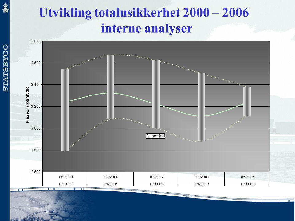 2 600 2 800 3 000 3 200 3 400 3 600 3 800 08/2000 02/200210/200305/2005 PNO-00PNO-01PNO-02PNO-03PNO-05 Prisnivå 2005 MNOK Forprosjekt Utvikling totalusikkerhet 2000 – 2006 interne analyser