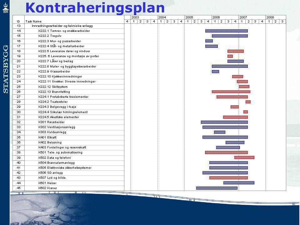 Kontraheringsplan
