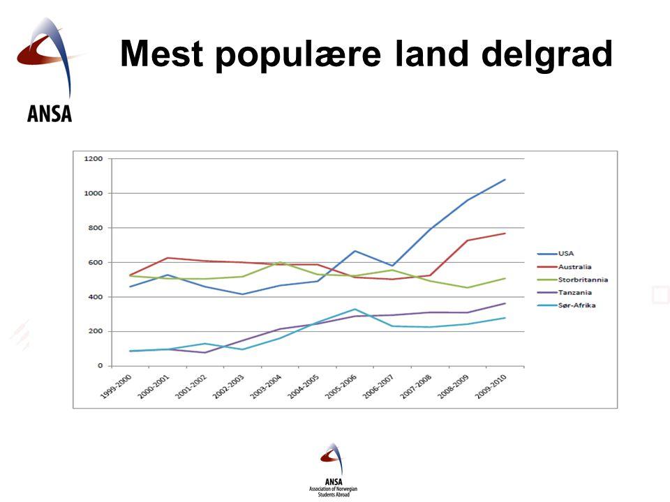 Mest populære land delgrad