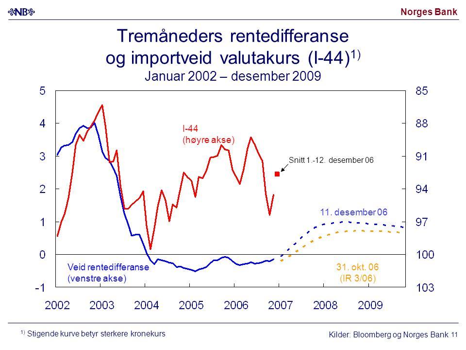 Norges Bank 11 Kilder: Bloomberg og Norges Bank I-44 (høyre akse) Veid rentedifferanse (venstre akse) 31.