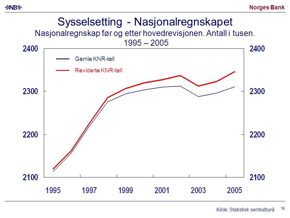 Norges Bank 16 Reviderte KNR-tall Gamle KNR-tall Sysselsetting - Nasjonalregnskapet Nasjonalregnskap før og etter hovedrevisjonen.