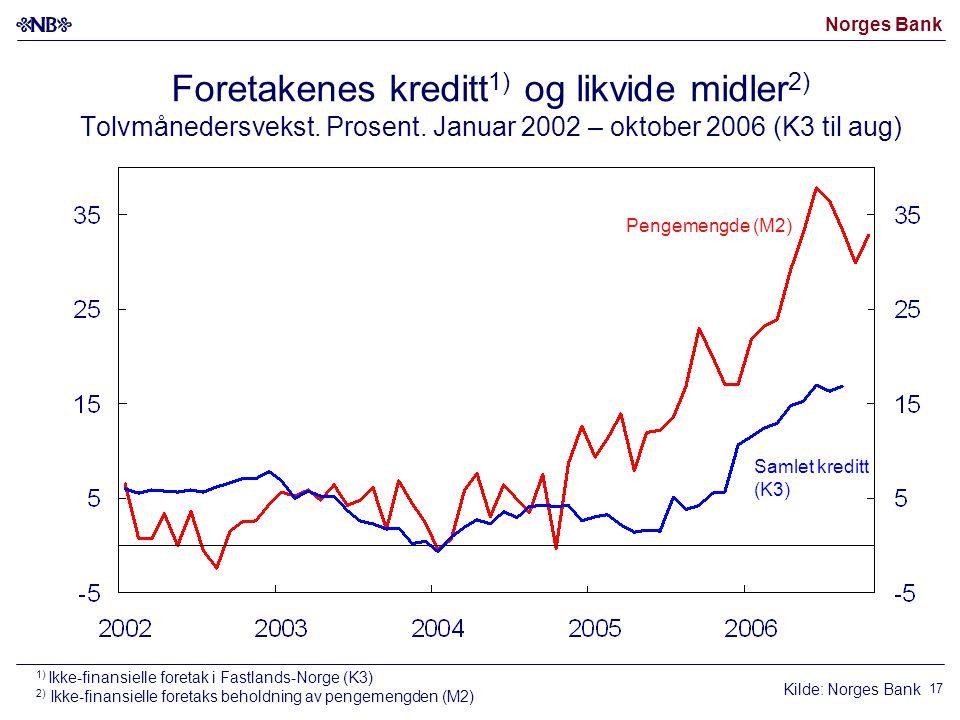 Norges Bank 17 Foretakenes kreditt 1) og likvide midler 2) Tolvmånedersvekst.