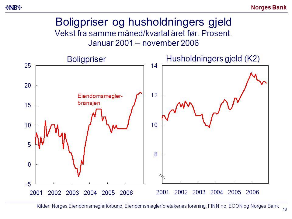 Norges Bank 18 Boligpriser og husholdningers gjeld Vekst fra samme måned/kvartal året før.