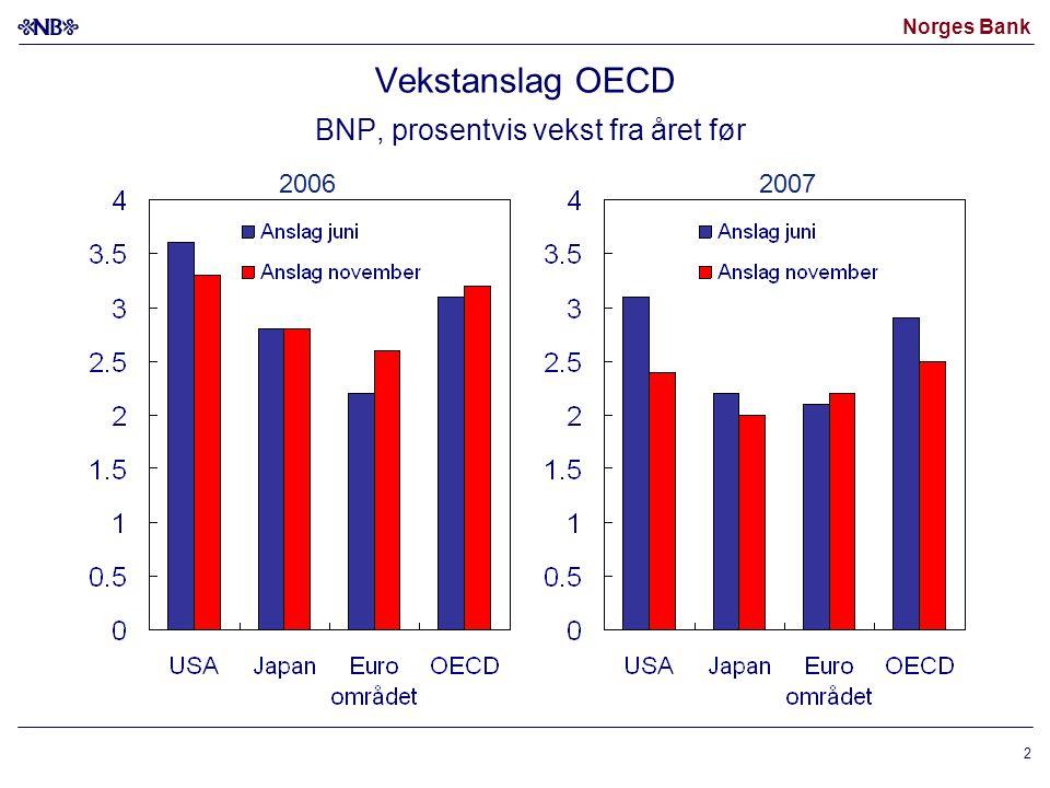 Norges Bank 2 Vekstanslag OECD BNP, prosentvis vekst fra året før 20062007