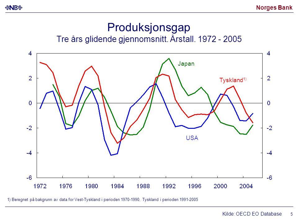 Norges Bank 5 Produksjonsgap Tre års glidende gjennomsnitt.