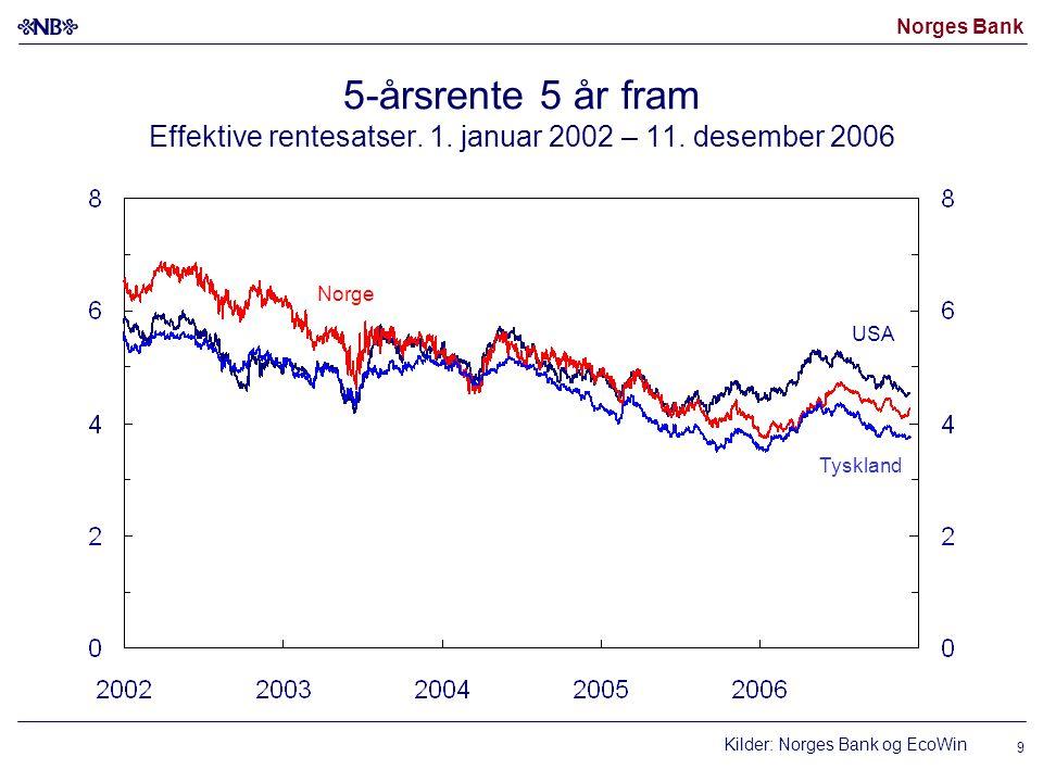 Norges Bank 10 Norges Banks og markedets foliorentebane Per 11.