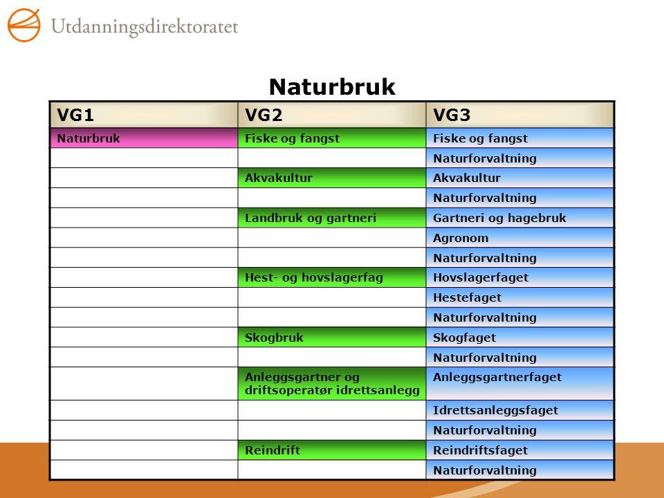 Naturbruk VG1VG2VG3 NaturbrukFiske og fangst Naturforvaltning Akvakultur Naturforvaltning Landbruk og gartneriGartneri og hagebruk Agronom Naturforval