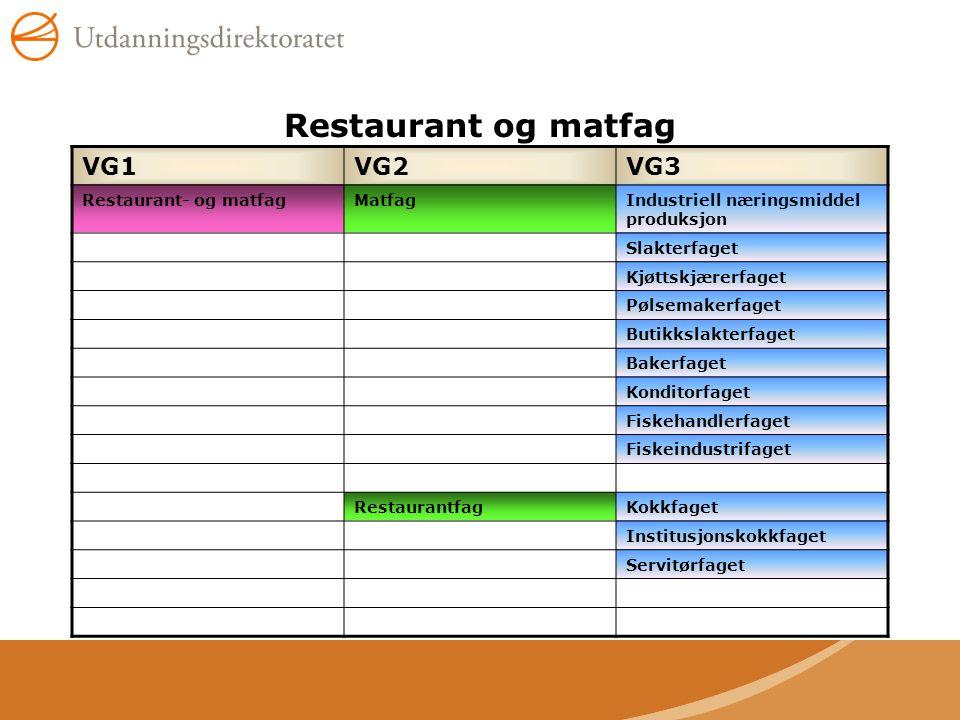 Restaurant og matfag VG1VG2VG3 Restaurant- og matfagMatfagIndustriell næringsmiddel produksjon Slakterfaget Kjøttskjærerfaget Pølsemakerfaget Butikksl
