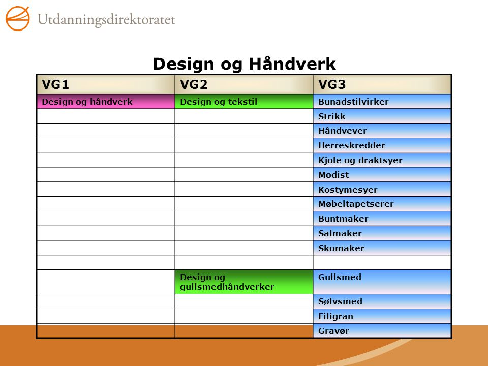 Design og Håndverk VG1VG2VG3 Design og håndverkDesign og tekstilBunadstilvirker Strikk Håndvever Herreskredder Kjole og draktsyer Modist Kostymesyer M