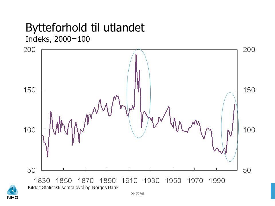 DM 79763 Bytteforhold til utlandet Indeks, 2000=100 Kilder: Statistisk sentralbyrå og Norges Bank