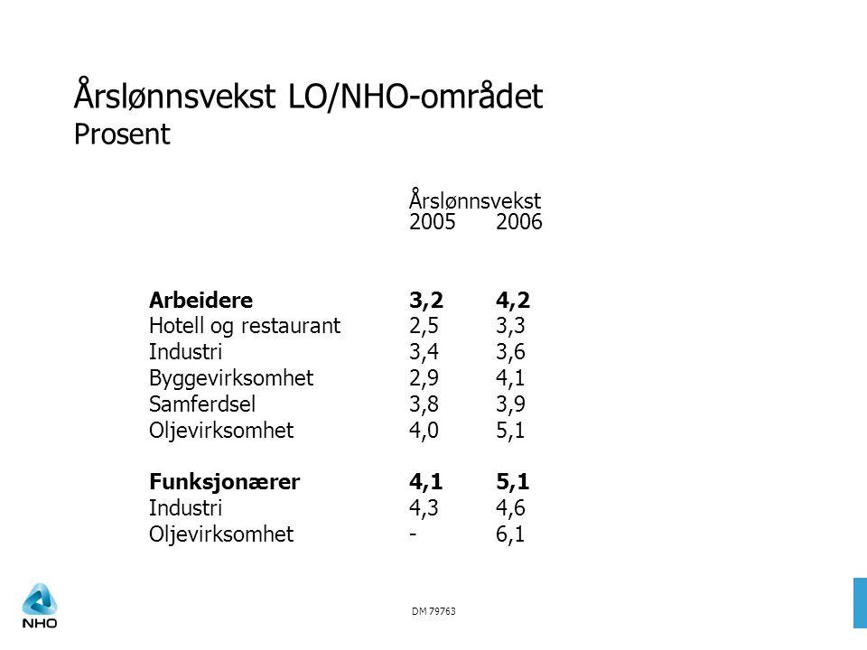 DM 79763 Årslønnsvekst LO/NHO-området Prosent Årslønnsvekst 20052006 Arbeidere3,24,2 Hotell og restaurant2,53,3 Industri3,43,6 Byggevirksomhet2,94,1 S