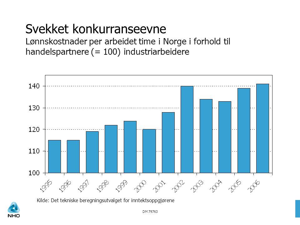 DM 79763 Svekket konkurranseevne Lønnskostnader per arbeidet time i Norge i forhold til handelspartnere (= 100) industriarbeidere Kilde: Det tekniske