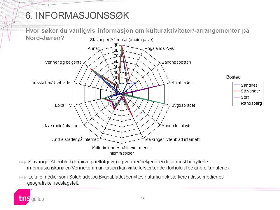 18 6. INFORMASJONSSØK Hvor søker du vanligvis informasjon om kulturaktiviteter/-arrangementer på Nord-Jæren? Stavanger Aftenblad (Papir- og nettutgave