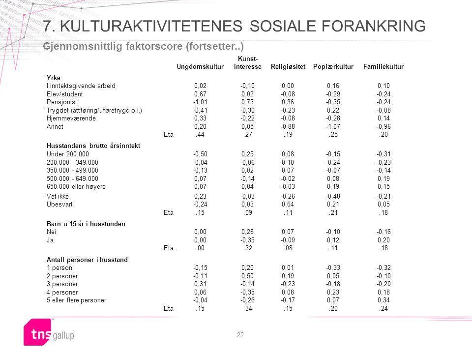 22 7. KULTURAKTIVITETENES SOSIALE FORANKRING Gjennomsnittlig faktorscore (fortsetter..) Ungdomskultur Kunst- interesseReligiøsitetPoplærkulturFamiliek