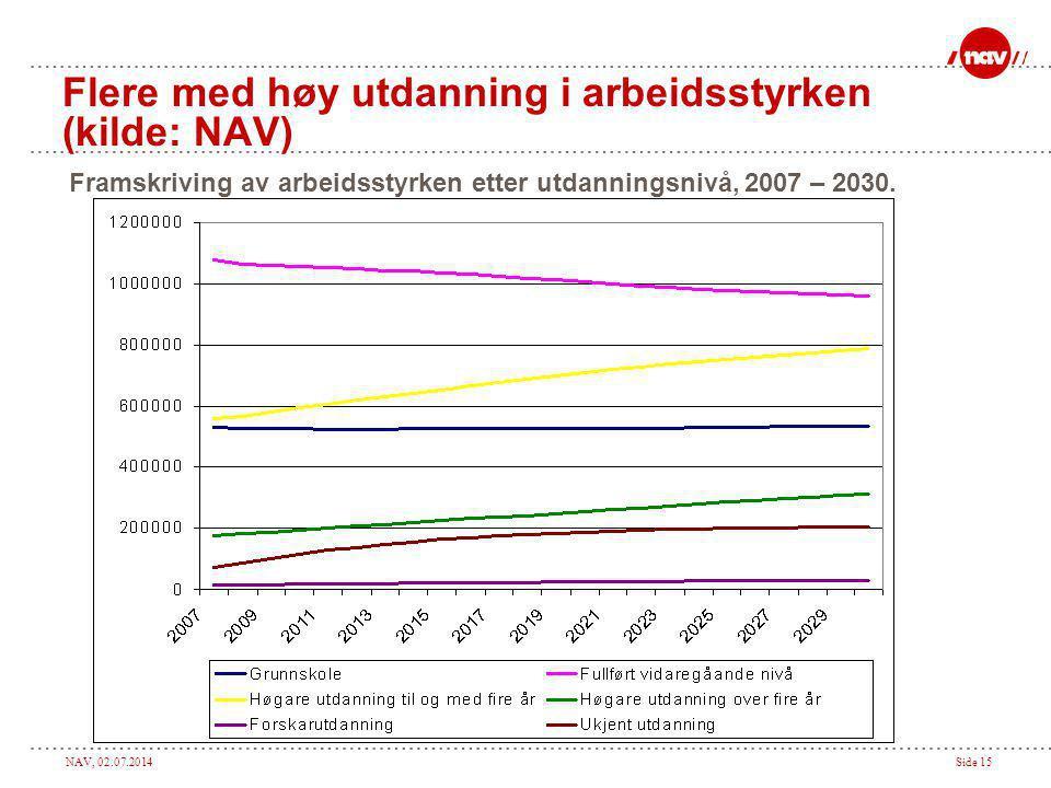 NAV, 02.07.2014Side 15 Flere med høy utdanning i arbeidsstyrken (kilde: NAV) Framskriving av arbeidsstyrken etter utdanningsnivå, 2007 – 2030.