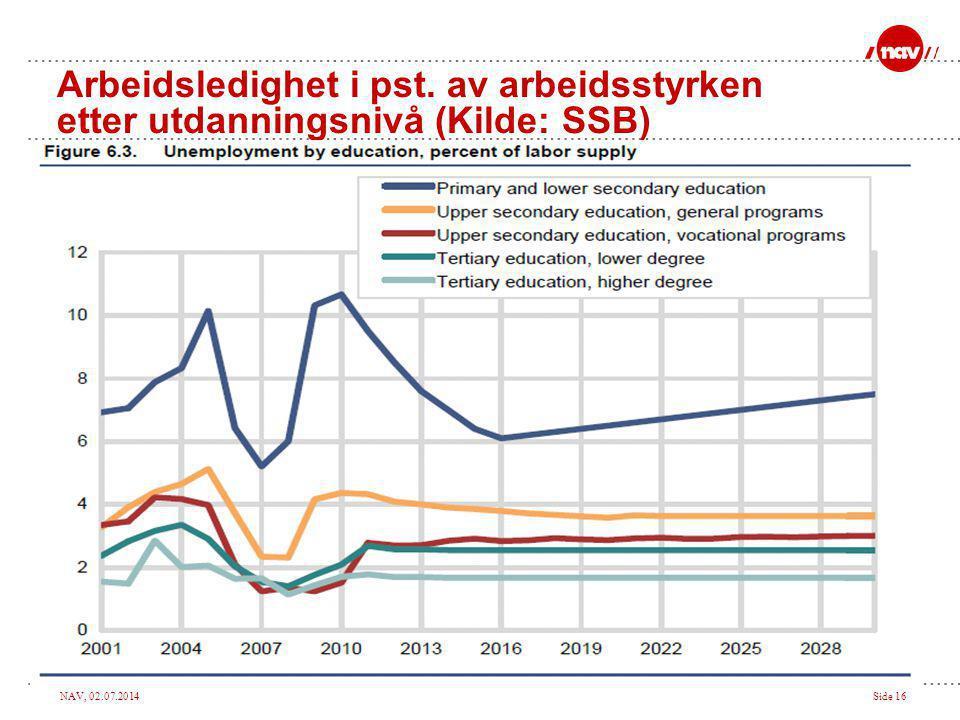 NAV, 02.07.2014Side 16 Arbeidsledighet i pst. av arbeidsstyrken etter utdanningsnivå (Kilde: SSB)