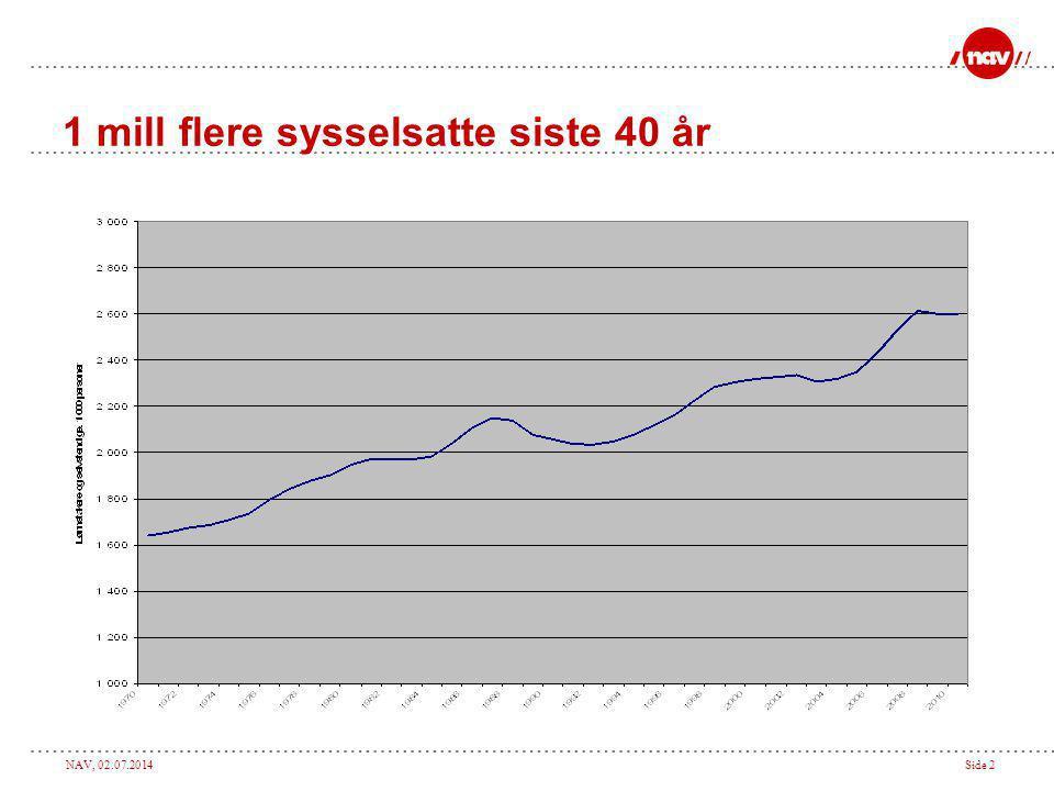 NAV, 02.07.2014Side 2 1 mill flere sysselsatte siste 40 år