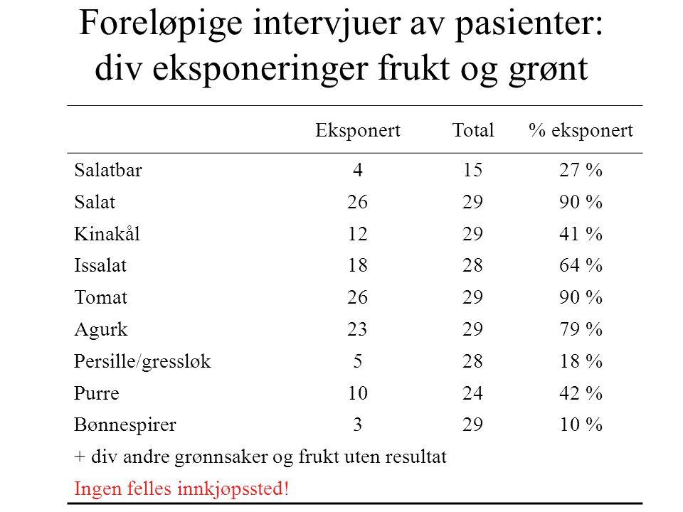Foreløpige intervjuer av pasienter: div eksponeringer frukt og grønt EksponertTotal% eksponert Salatbar41527 % Salat262990 % Kinakål122941 % Issalat18