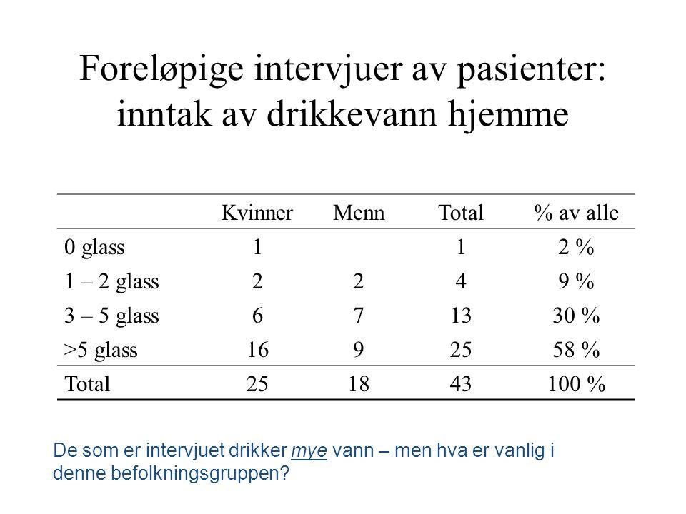Foreløpige intervjuer av pasienter: inntak av drikkevann hjemme KvinnerMennTotal% av alle 0 glass112 % 1 – 2 glass2249 % 3 – 5 glass671330 % >5 glass1