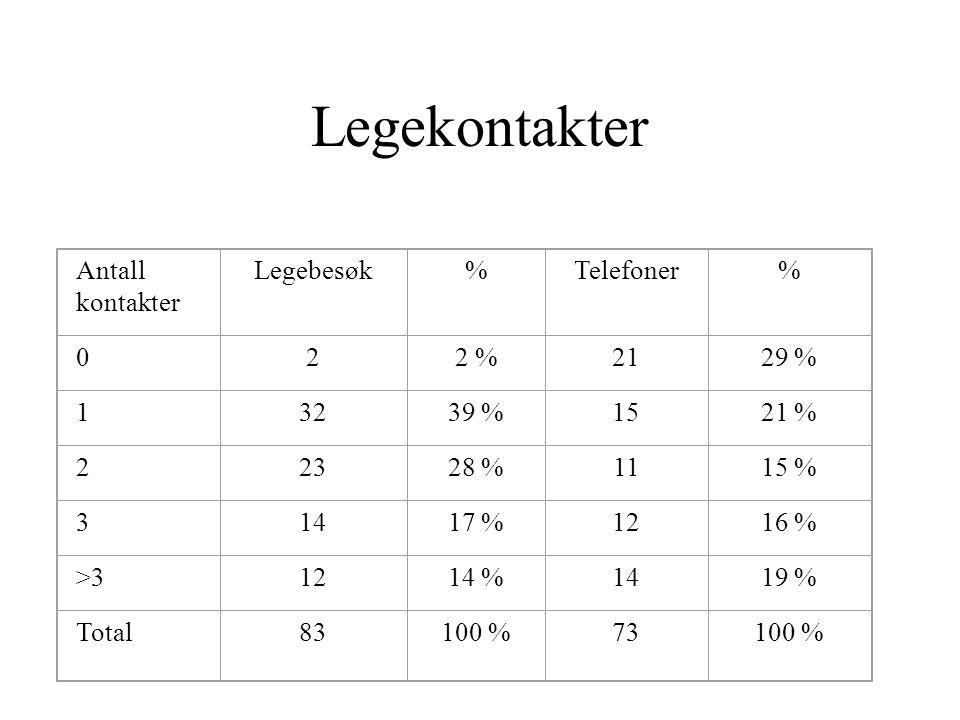 Antall kontakter Legebesøk%Telefoner% 022 %2129 % 13239 %1521 % 22328 %1115 % 31417 %1216 % >31214 %1419 % Total83100 %73100 % Legekontakter