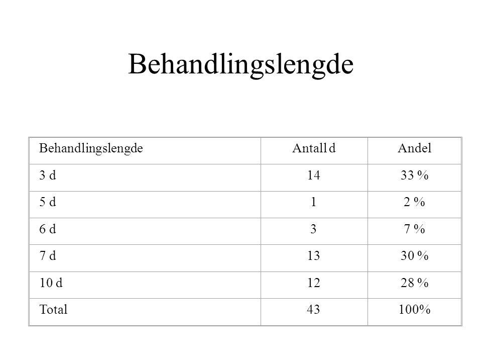 BehandlingslengdeAntall dAndel 3 d1433 % 5 d12 % 6 d37 % 7 d1330 % 10 d1228 % Total43100% Behandlingslengde